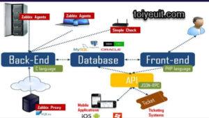 zabbix monitoring system - hướng dẫn cài đặt zabbix