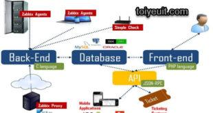 zabbix monitoring system